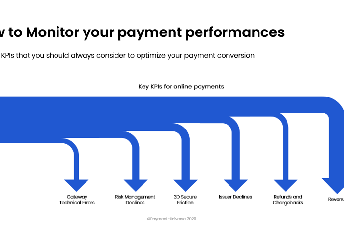 How to Monitor your payment performances. 5  KPIs that you should consider to optimize your payment performances.