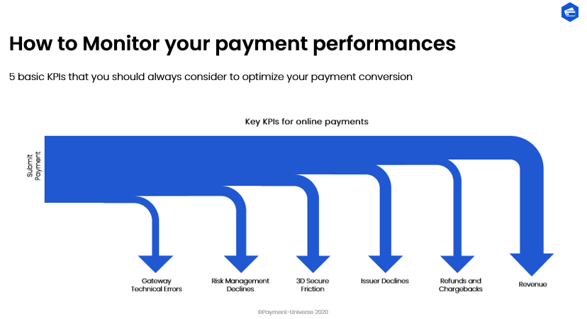 Online payment performances