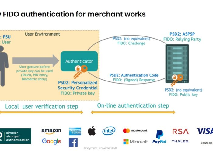 Take control of your checkout experience with Delegated Authentication