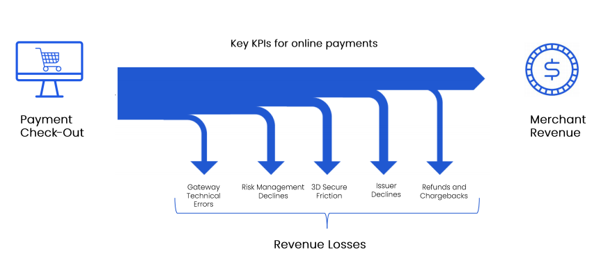 What are the main KPIs for payment monitoring?
