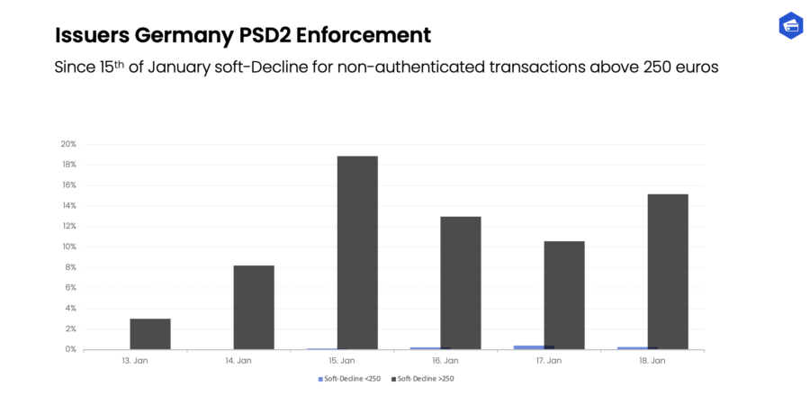 Strong Customer Authentication: Soft declines have started in Germany.