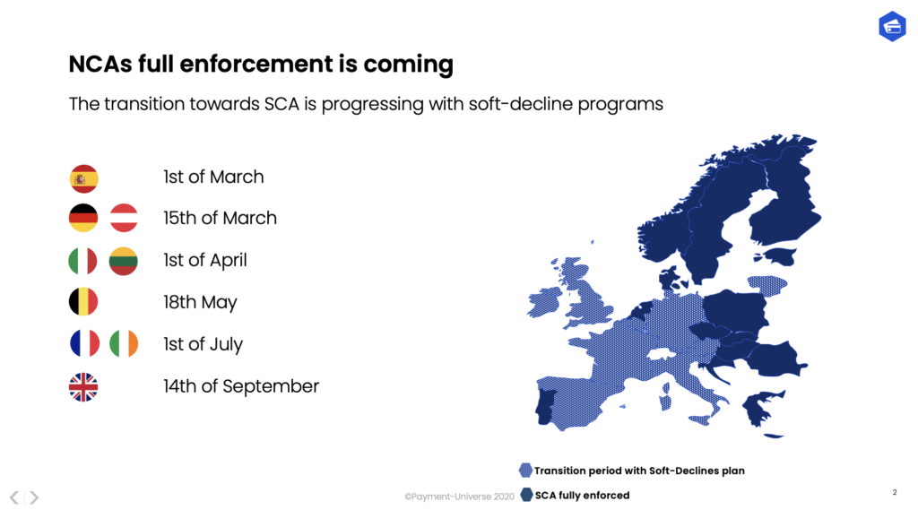 SCA Soft Decline programs in 2021. Full Enforcement for the majority of countries. Both 3DS1 and 3D Secure 2 are compliant solutions for the majority of use cases.