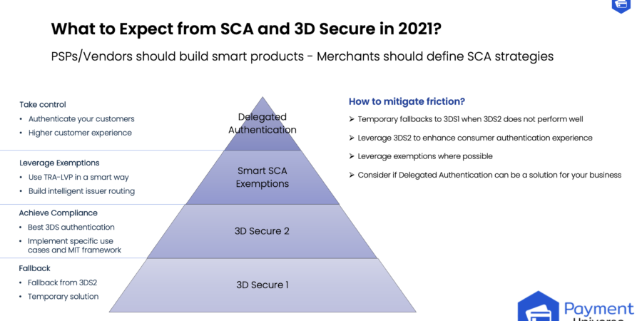 3D Secure and SCA in 2021