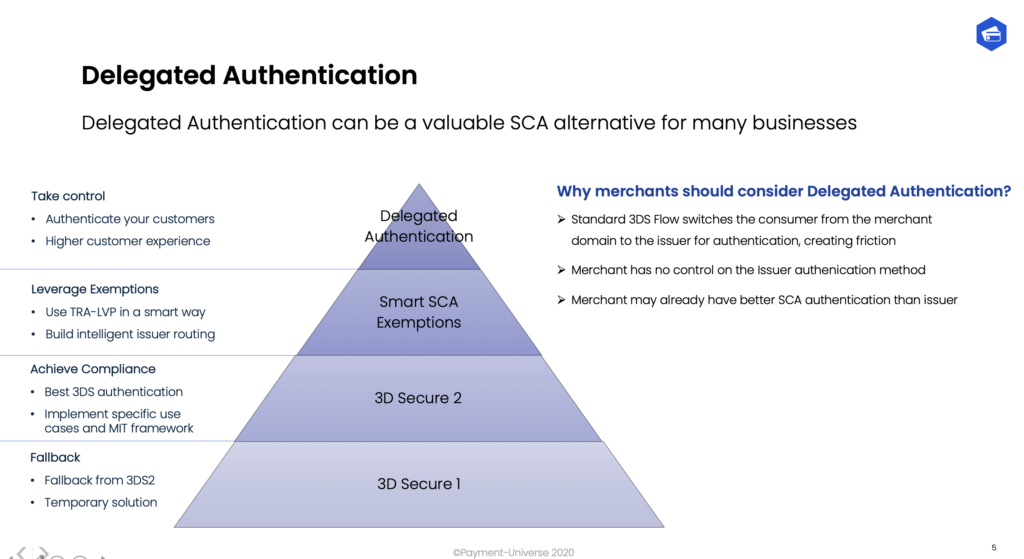 SCA Delegated Authentication. An alternative to 3DS Secure 2 issuer authentications.